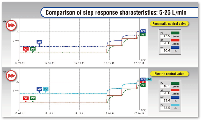 comparison of step response characteristics: 5-25 L/min