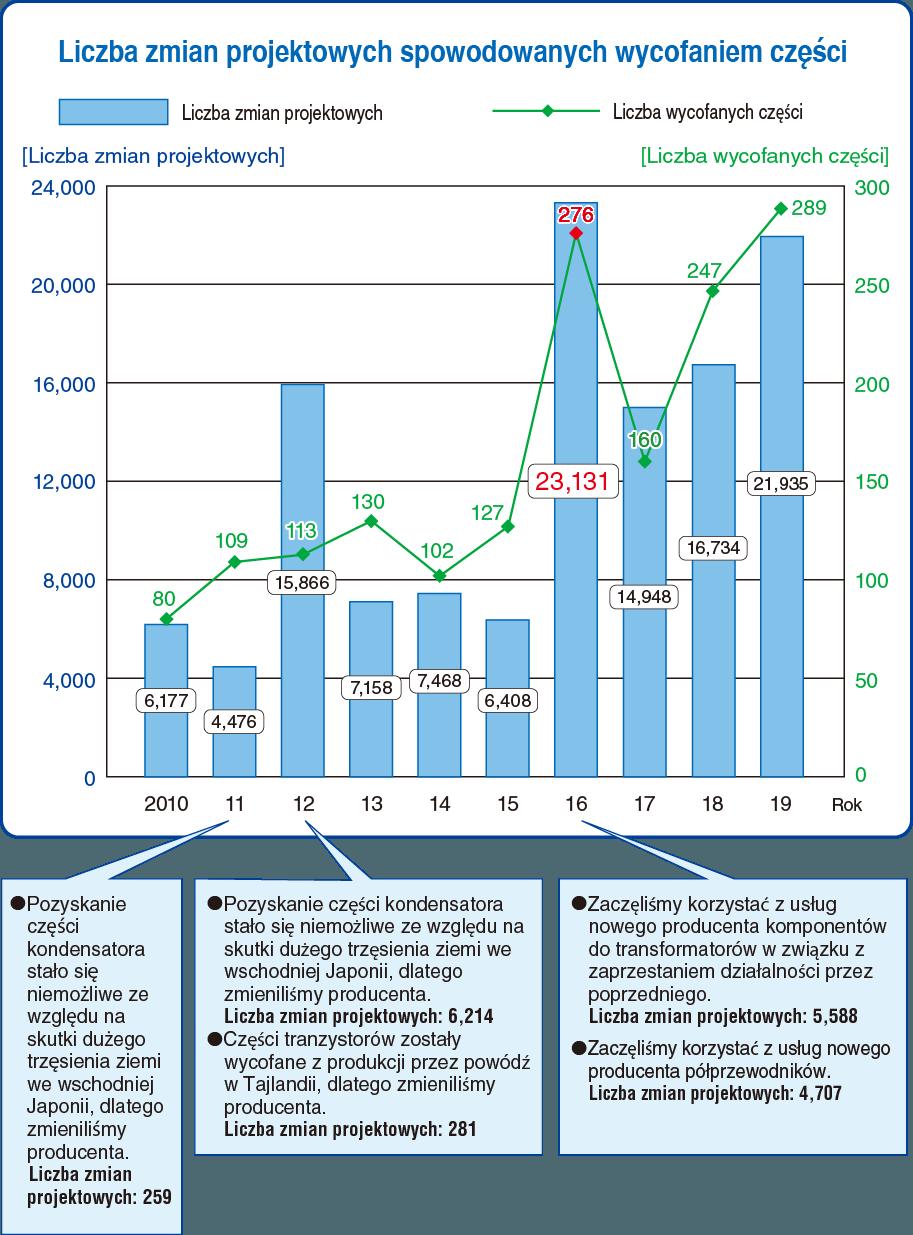 Liczba zmian projektowych spowodowanych wycofaniem części
